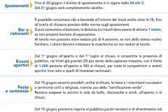 Toscana Zona Gialla - scheda aggiornata fino a 21 giugno